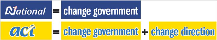 act-banner-change-govt-direction